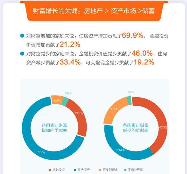 报告:2020年住房资产增加对家庭财富增长的贡献率近70%